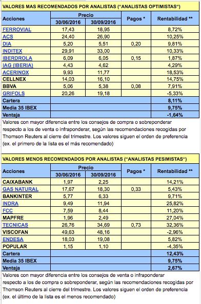 analistas2016-iii1