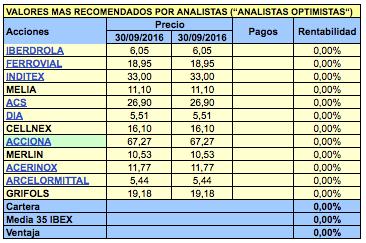 Los valores del IBEX más y menos recomendados por los expertos para el cuarto trimestre de2016