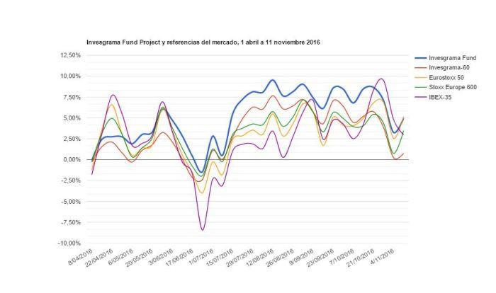grafico-11-11-16