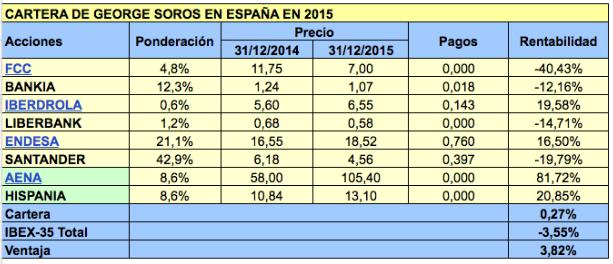 Cartera de George Soros en España en 2015
