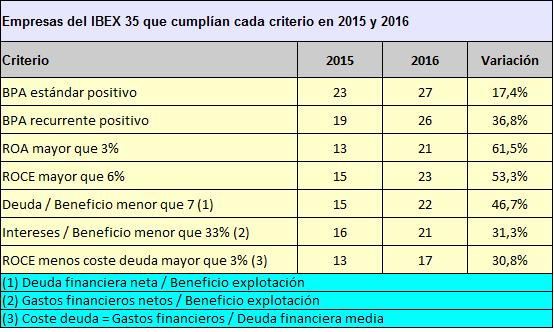 Clara mejoría de los balances de las empresas del IBEX35