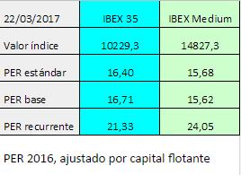 ¿Qué está más caro, el IBEX 35 o el IBEX MediumCap?