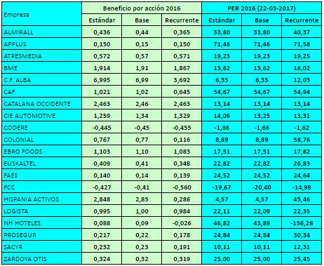 Beneficios por acción estándar, base y recurrente de los valores del IBEX MediumCap