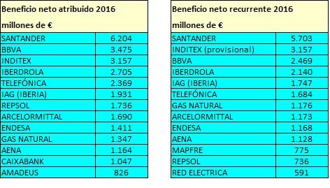 Las 50 compañías cotizadas españolas con más beneficios (de calidad) en2016