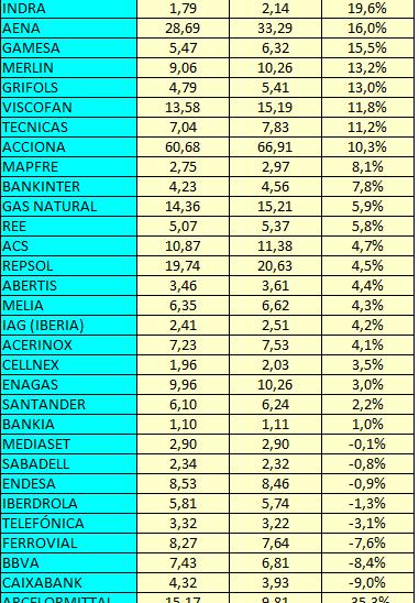 El valor contable de las compañías del IBEX en2016