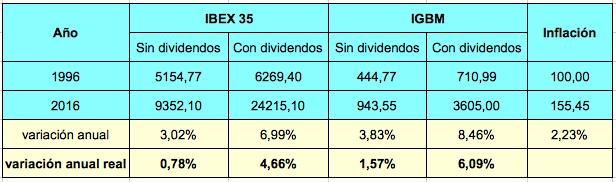 Los dividendos, la tabla de salvación del inversor en bolsa entre 1996 y2016