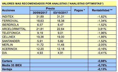 Valores más y menos recomendados por los analistas en el cuartotrimestre