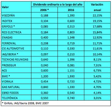 Las empresas españolas que más han aumentado su dividendo desde2006