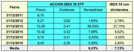 Dos ETFs indexados al IBEX 35 que pagan dividendos (artículo enRankia)