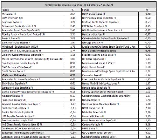 Los mejores fondos de bolsa española han superado al mercado en un 3% anual desde2007