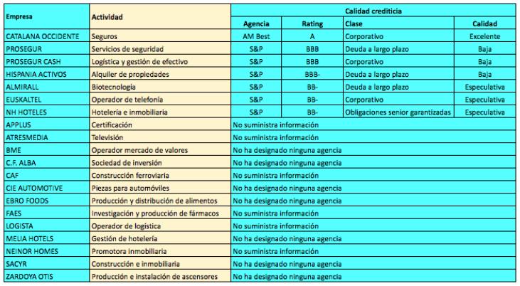 Calidad crediticia de las empresas del IBEX MediumCap