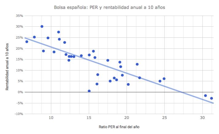 El PER como predictor a largo plazo en la bolsaespañola