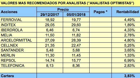 Valores del IBEX 35 más recomendados por los analistas en el primer trimestre de2018