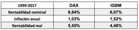 Rentabilidad de la bolsa alemana y española desde la creación deleuro