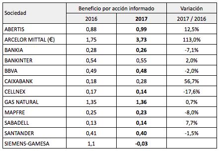 Beneficios por acción de las 12 primeras compañías del IBEX 35 en publicarresultados