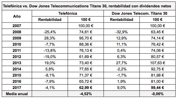 Telefónica vs. el Dow Jones Telecommunications Titan 30Index