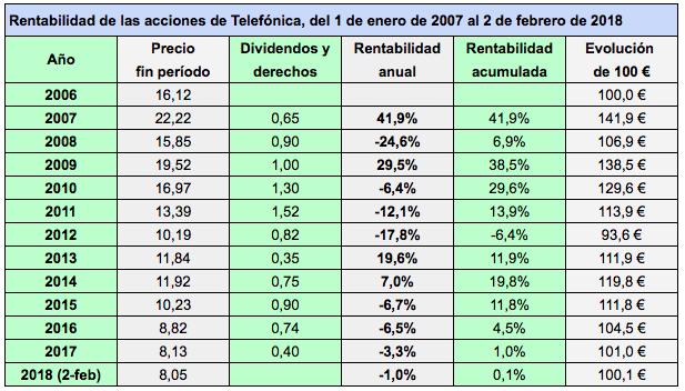 Telefónica: rentabilidad cero desde2007