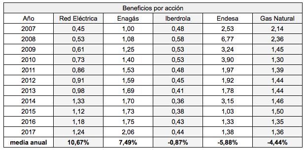 Beneficios por acción de las eléctricas y gasistas españolas y su rentabilidad en el período 2007-2017 (artículo enRankia)