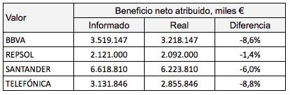 Si eres accionista de BBVA, Santander, Repsol o Telefónica, tienes que saberesto