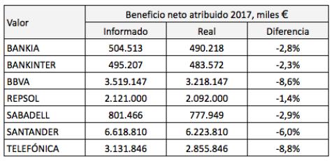 Accionistas de Bankia, Bankinter y Banco Sabadell: también os toca compartir vuestros beneficios conacreedores