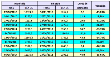El IBEX 35 sufre su caída más larga desde la crisisfinanciera