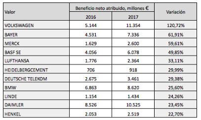 Beneficios netos del DAX 30 en 2017 y comparación con el IBEX35