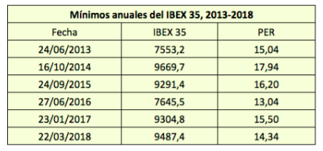 ¿Hasta dónde puede caer el IBEX35?