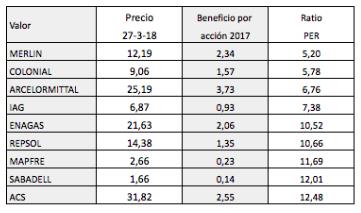 PER de los valores del IBEX 35 y del DAX 30 (27-03-2018)(revisado)