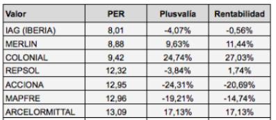 Evolución de los valores del IBEX según su ratio PER en el máximo relativo de mayo de2017