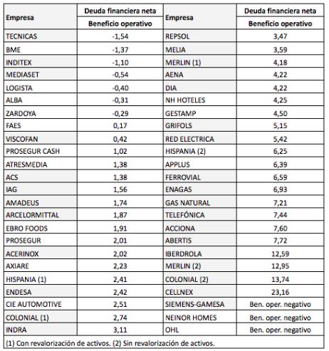 Solvencia y rentabilidad de las empresas del IBEX 35 y del IBEX MediumCap