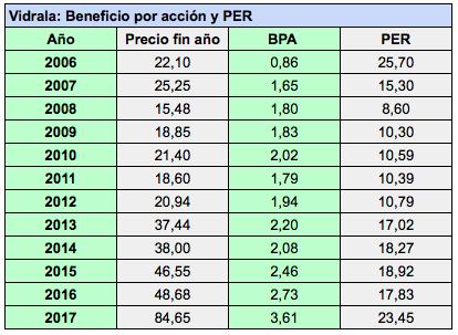 Más Valores Bolsa La Rentables Los De Española VidralaUno 534LjcRqA
