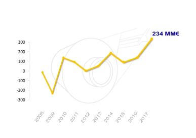 Acerinox: resultados, situación financiera yvaloración