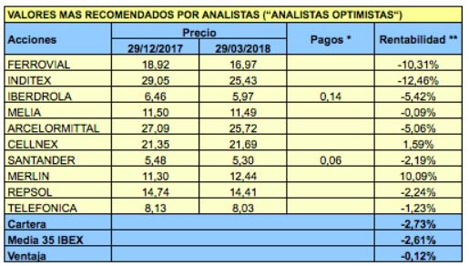 Valores más y menos recomendados por los analistas para el segundo trimestre de2018
