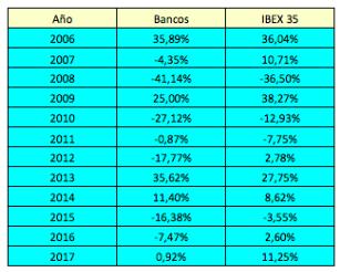 ¿Vale la pena invertir enbancos?
