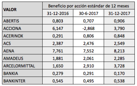 Beneficios por acción de las empresas del IBEX 35, de 2015 a2017