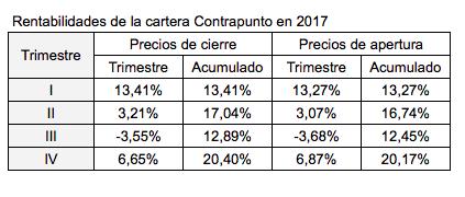 La cartera Contrapunto en 2017 con precios deapertura