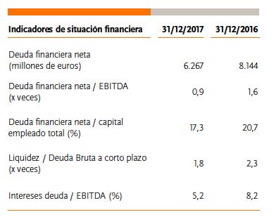 La deuda de Repsol en2017