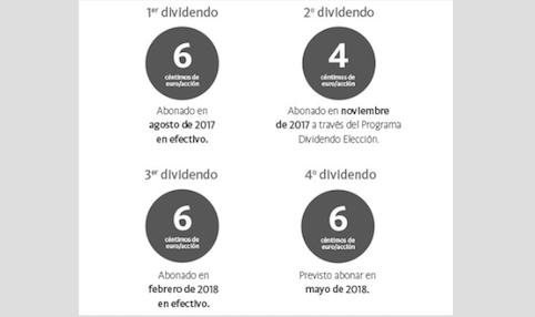 Sabadell, Inditex, Santander y Mediaset descuentan dividendo en los últimos días deabril