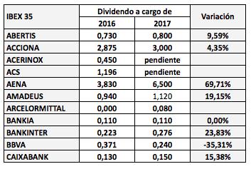 Dividendos a cargo de 2017 de las compañías del IBEX frente a los de2016
