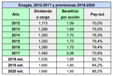 Beneficios y dividendos esperados para Enagás y Red Eléctrica en2018-2019