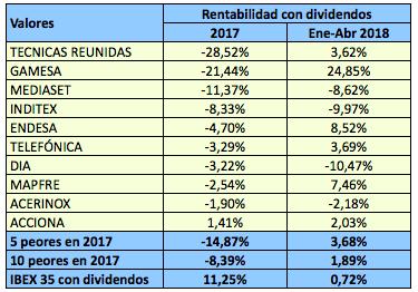 Qué tal lo hacen en 2018 los peores y los mejores valores del IBEX en2017