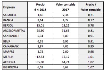 Valor contable de las compañías del IBEX 35 en2017