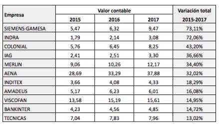 Evolución del valor contable de las empresas del IBEX 35, 2015-2017(revisado)