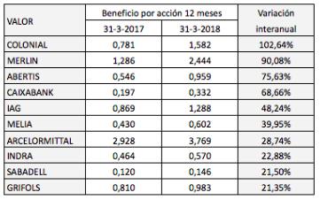 Examen de los beneficios del primer trimestre de 34 empresas del IBEX 35: ¿invitan aloptimismo?