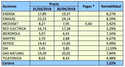 La cartera Dividendo IBEX 35 ganó un 7,22% enabril