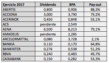 Pay-out de los valores del IBEX 35 en2017