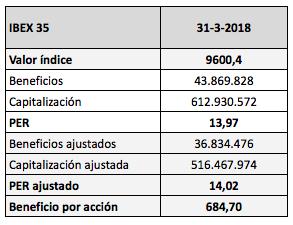 El verdadero aumento de los beneficios del IBEX 35 tras los resultados del primer trimestre de2018