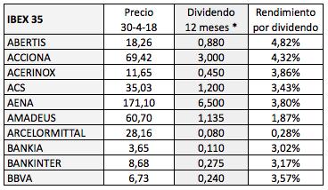 Rendimiento por dividendo de los valores del IBEX 35 y del DAX el30-04-2018