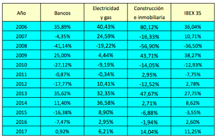 Rentabilidad de las constructoras e inmobiliarias del IBEX en2006-2017