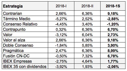 Rentabilidad de las nueve carteras en el segundo trimestre de2018